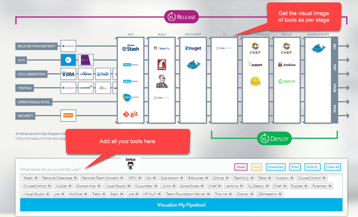 Visualize your DevOps Pipeline – To the next level