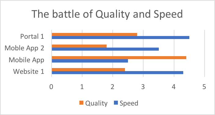 Speed vs Quality