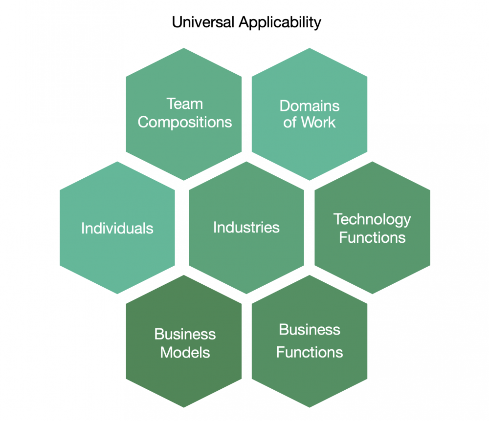 Universal Application of Sustainable Agile
